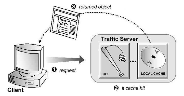 HTTP Proxy Caching