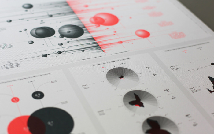 Skype visualization « this is onformative a studio for generative design.