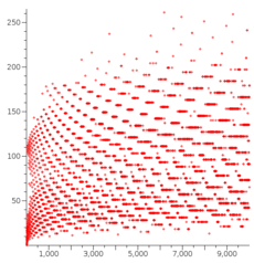 File:Collatz-stopping-time.svg - Wikipedia, the free encyclopedia