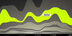 DailyRadar TrendMap: Interactive Stacked Line Graph of Popular Trends - information aesthetics
